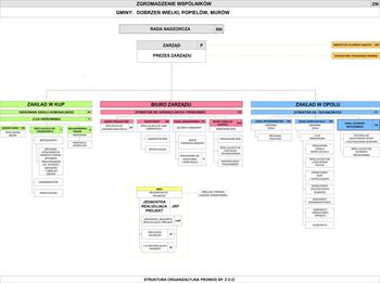 schemat organizacyjny obowiązujący od 31-01-2020.jpeg